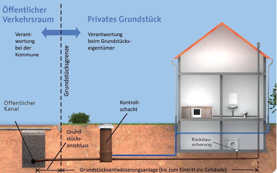 Regelung bzgl. der Grundstücksgrenzen/Hausanschlüsse abweichend von Bietigheim-Bissingen